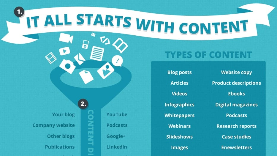 Content Marketing Social Media SEO